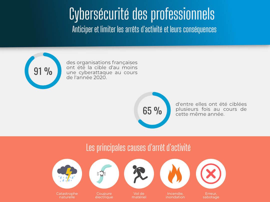 Cybersécurité des professionnels – infographie